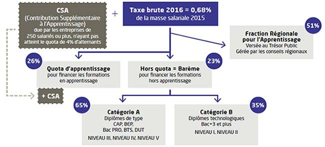 Calcul-taxe-dapprentissage