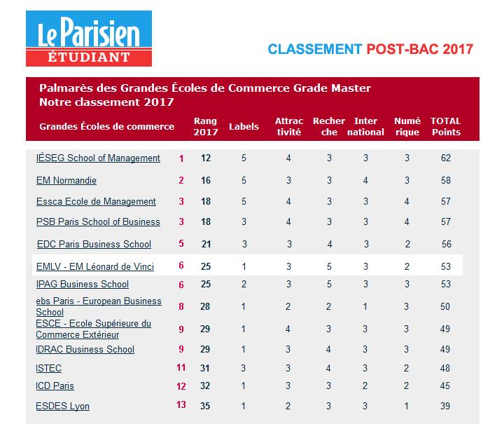0d73423b089699 2017 05 classement ecoles commerce parisien - Classement des grandes écoles  de commerce 2017 Le Parisien