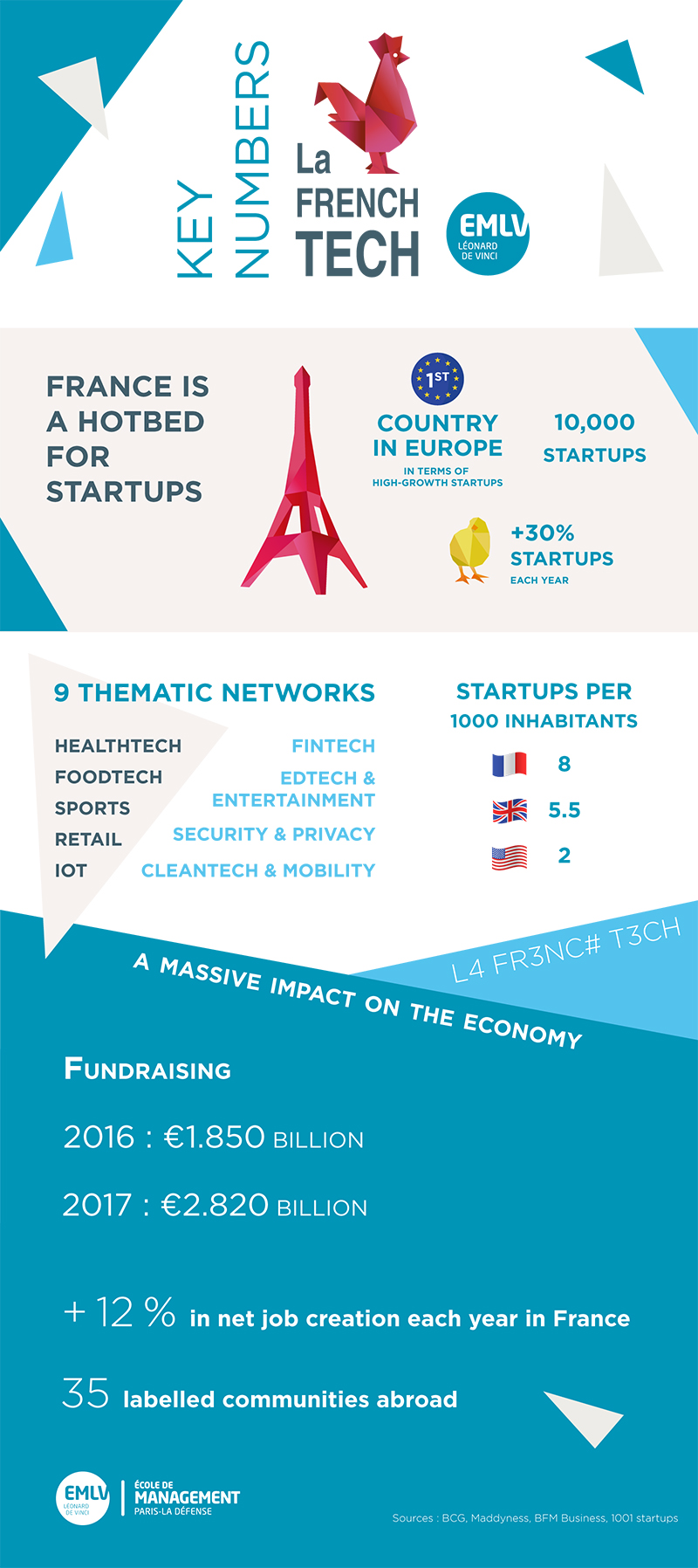 EMLV FrenchTech - Infographic: Learn to Know the French Startups ecosystem called FrenchTech