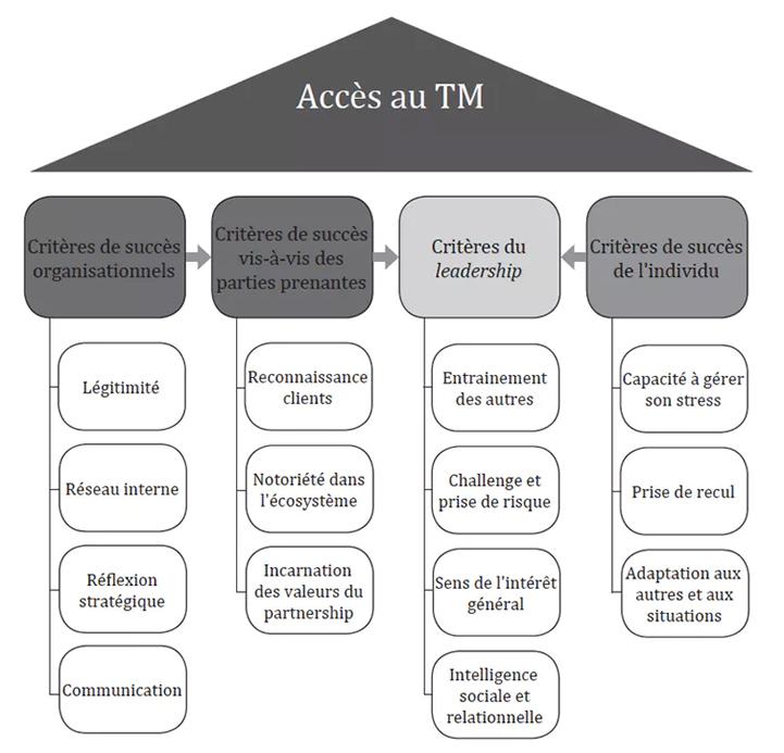 top management conseil - Les clés pour réussir à accéder au top management dans les cabinets de conseil