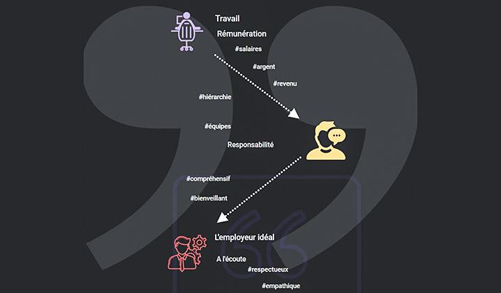 Infographie employeur ideal infographie 1 1 - Portrait-robot de l'employeur idéal selon les étudiants du Pôle Léonard de Vinci