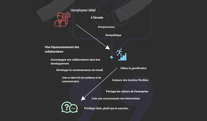 Infographie employeur ideal infographie 2 - Portrait-robot de l'employeur idéal selon les étudiants du Pôle Léonard de Vinci