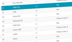 classement le point 2020 305x180 - MSc International Finance