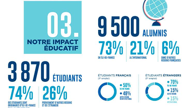 Infographie BSIS 2020 impact des étudiants - L'impact de l'EMLV jugé significatif par la FNEGE dans le cadre de l'audit BSIS