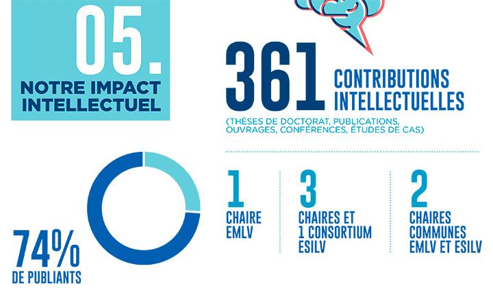 Infographie BSIS 2020 impact intellectuel - L'impact de l'EMLV jugé significatif par la FNEGE dans le cadre de l'audit BSIS