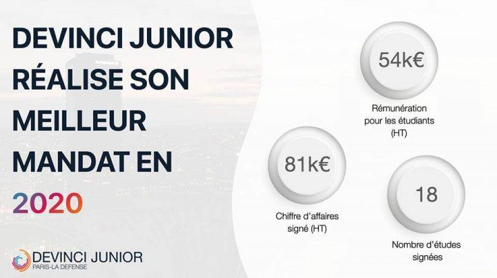 151549074 1024472171375853 7875080827443326888 n 720x403 - 2020, année record pour Devinci Junior, la Junior-Entreprise du Pôle Léonard de Vinci