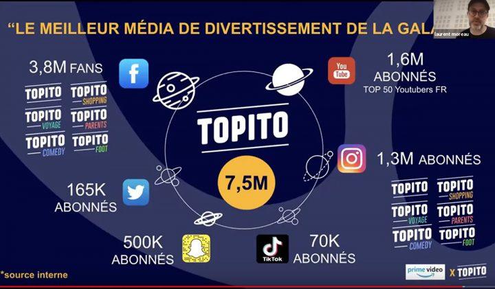 Capture Topito 720x421 - Startup & Entrepreneuriat, une masterclass pour les étudiants en Digital Marketing & Data Analytics