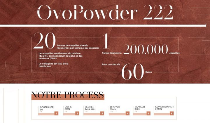 Ovopowder 720x421 - Innover en mode low-tech : une semaine hackathon pour la promotion 2022