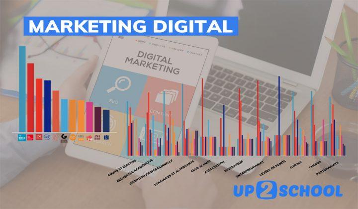 Classement marketing digital Up2School 720x421 - L'EMLV, l'école de commerce n°1 en marketing digital